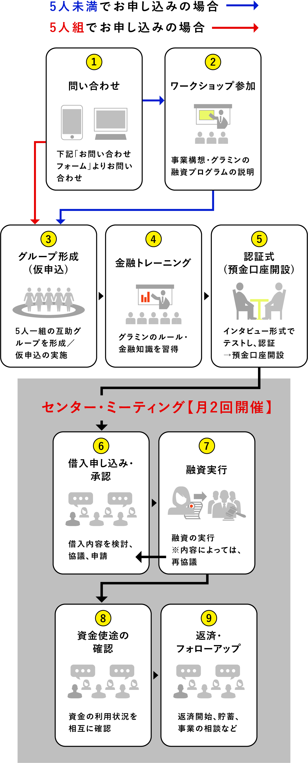 問い合わせ・説明会予約(「問い合わせフォーム」(下記)より、説明会の予約) → 説明会参加(グラミンのプログラム説明・意見交換) → グループ形成(仮申込)(5人一組の互助グループを形成/仮申込の実施) → 金融トレーニング(5日間)(グラミンのルール・金融知識を習得) → 認証式(預金口座開設)(インタビュー形式でテストし、認証→預金口座開設) → 借入申し込み・承認(借入内容を検討、協議、申請) → 融資実行(融資の実行※内容によっては、再協議) → 資金使徒の確認(資金の利用状況を相互に確認) → 返済・フォローアップ(返済開始、貯蓄、事業の相談など)