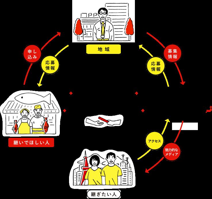 継業バンクのエコシステム