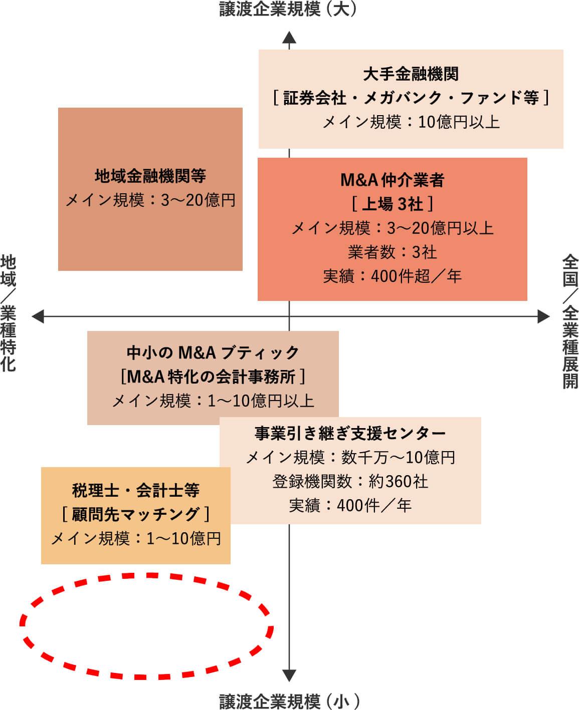 M&A構造
